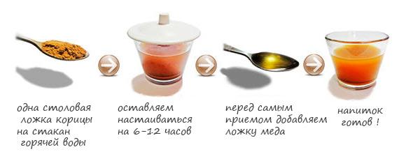 koritsa_s_medom_retsept_klassichesky